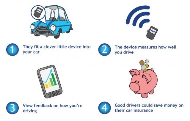 insurance-telematics