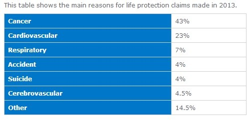 Aegon UK pays publishes life and critical illness claims for 2013