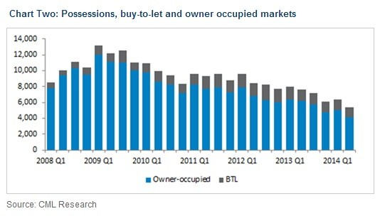 Possessions, buy-to-let and owner occupied markets
