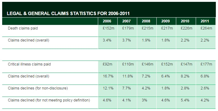 L&G claims Stats 2006 to 2011